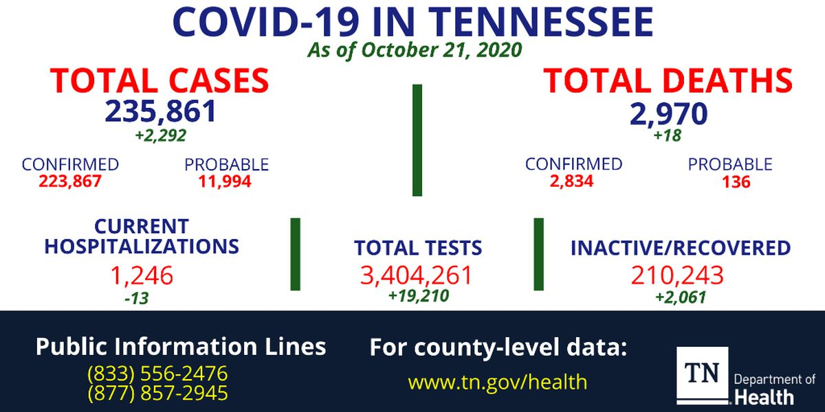 TDH: Over 2,200 new virus cases, 18 additional deaths reported in Tennessee
