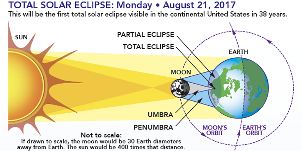 Countdown continues for the total solar eclipse