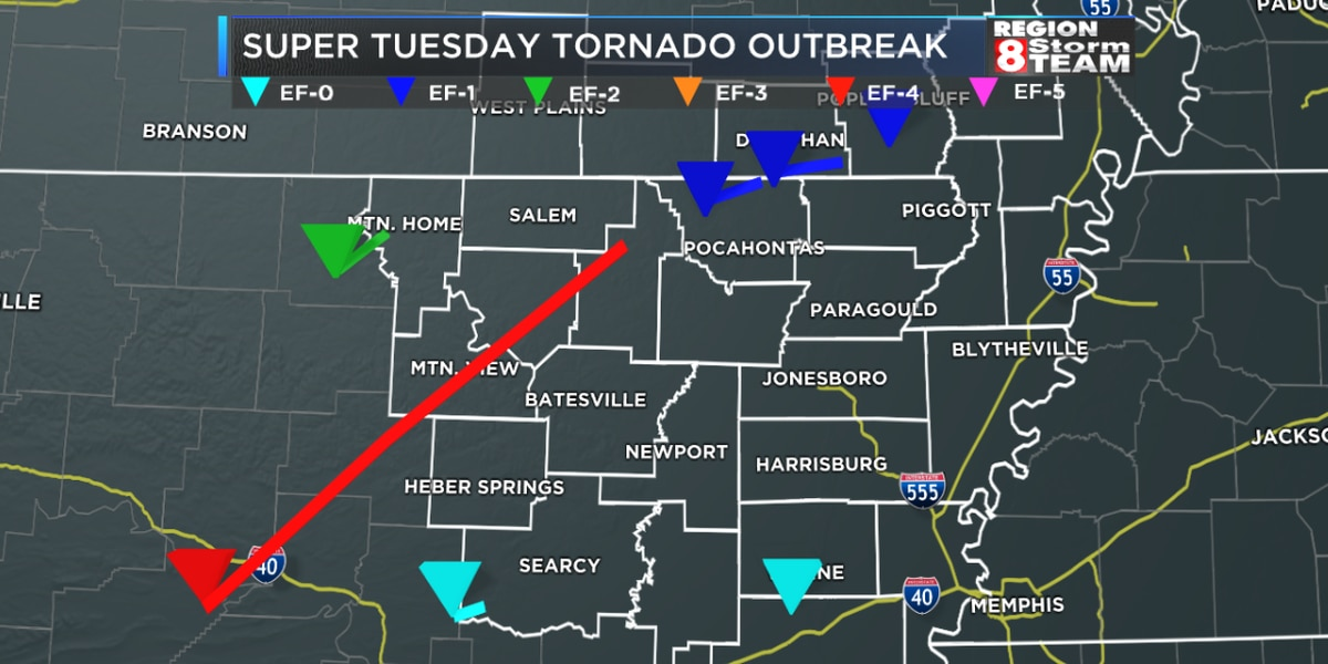 13 years later: A look back at Arkansas' longest tracked tornado