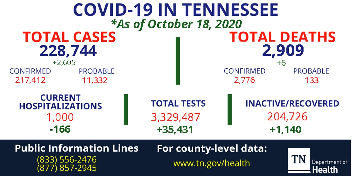 Health officials report more than 2,600 new COVID-19 cases, 6 additional deaths in Tennessee