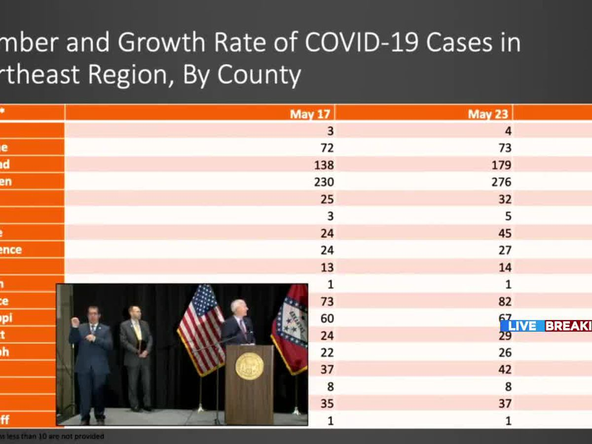 Governor: Downward trend of COVID-19 for Northeast Arkansas