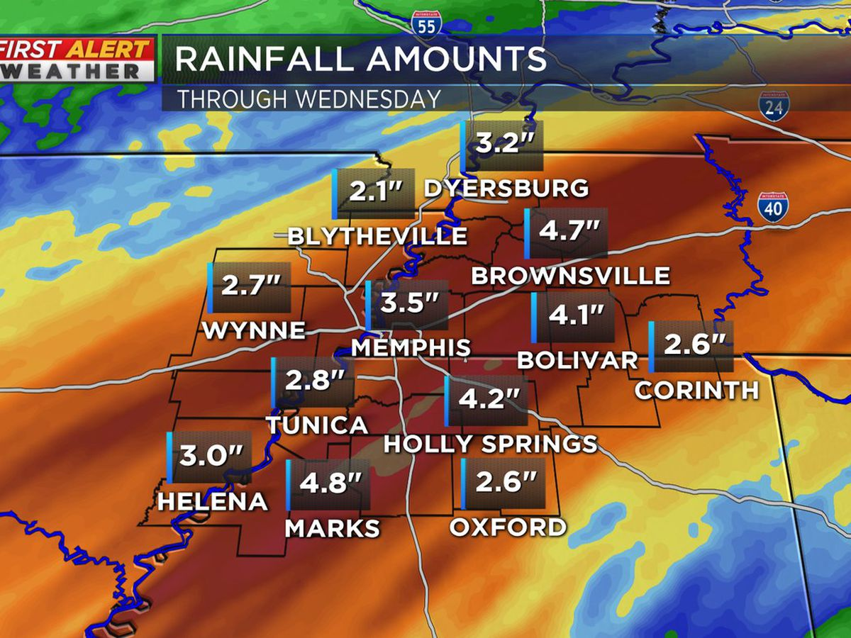 Mid-South preparing for heavy rain, possible flooding