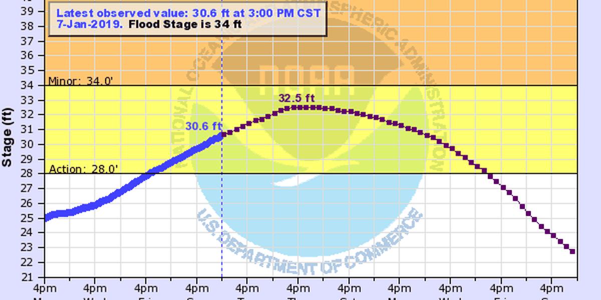 Winter flood again rolls down Mississippi River
