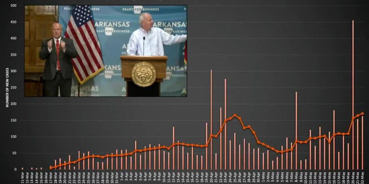Arkansas has nearly 5,800 COVID-19 cases, 115 deaths