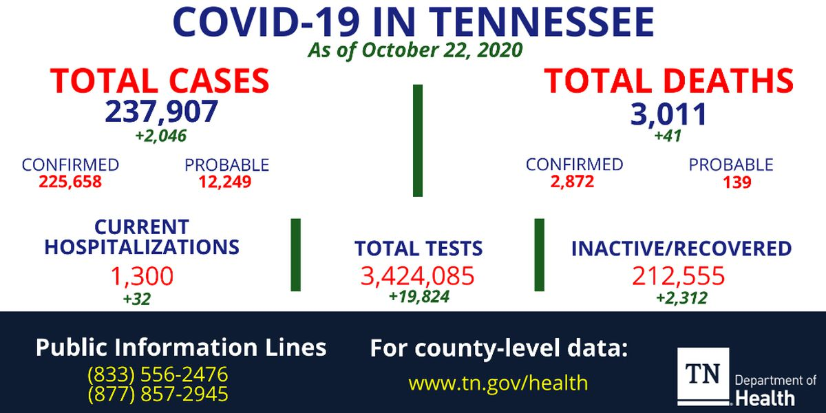 More than 2,000 new COVID-19 cases confirmed in Tennessee, 41 more deaths