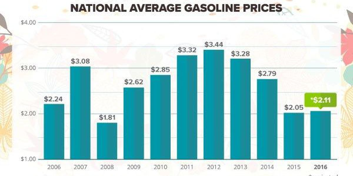 Gas prices drop as Arkansas motorists prepare for Thanksgiving travel