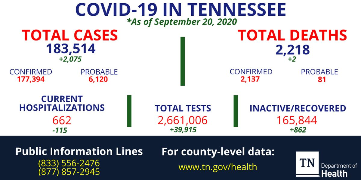 More than 2,000 new COVID-19 cases, 2 more deaths reported in Tennessee
