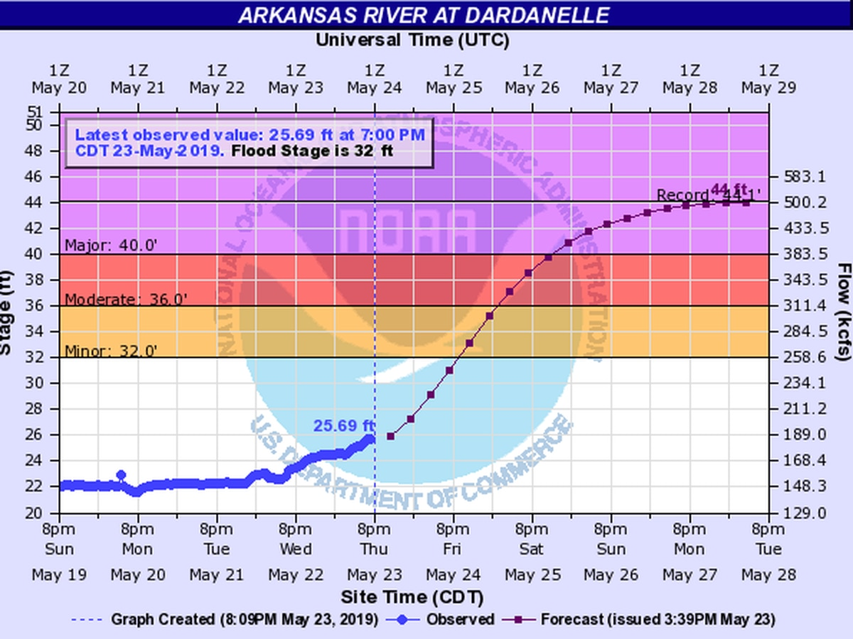 Major flooding ahead for the Arkansas River, preparations underway