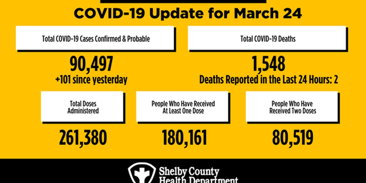 THD: Over 13.5K active COVID-19 cases in Tennessee