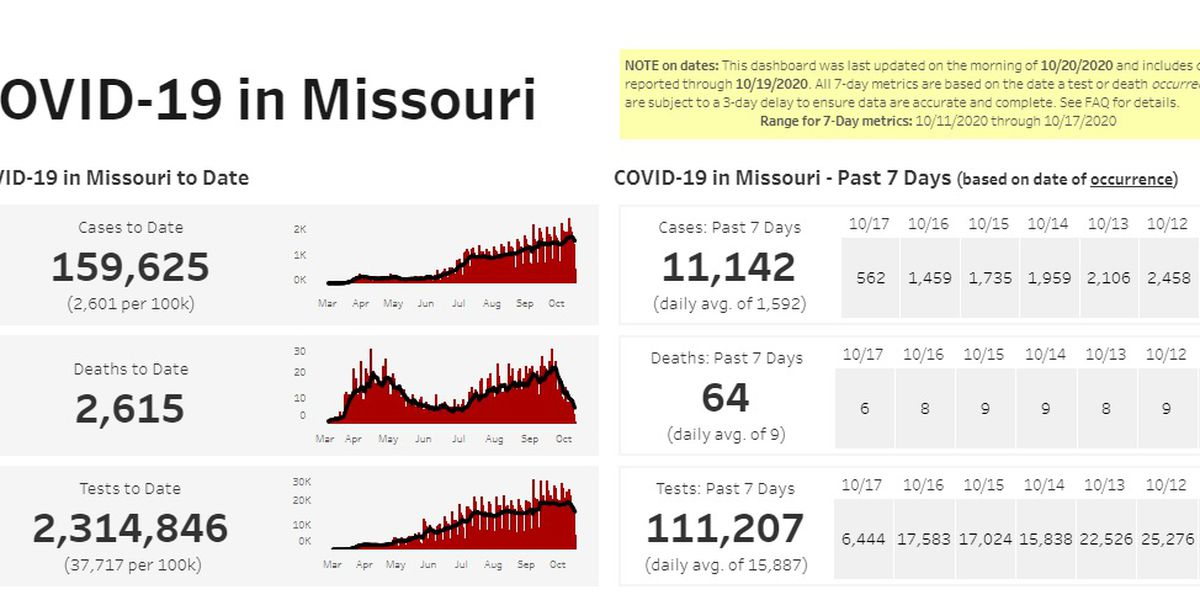 More than 11K cases of COVID-19 in past 7 days in Mo.
